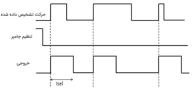 نمودار زمانبندی حالت تریگر تکی