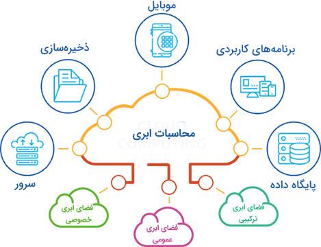 محاسبات ابری در درس مهندسی اینترنت