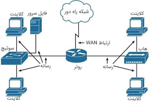دستگاه های شبکه در درس مهندسی اینترنت