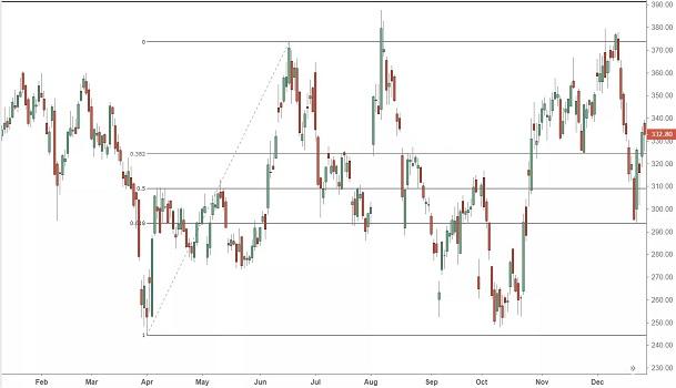 Fibonacci Numbers in trading