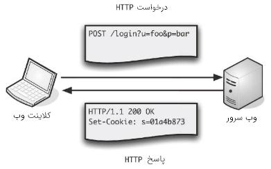 پروتکل HTTP در درس مهندسی اینترنت