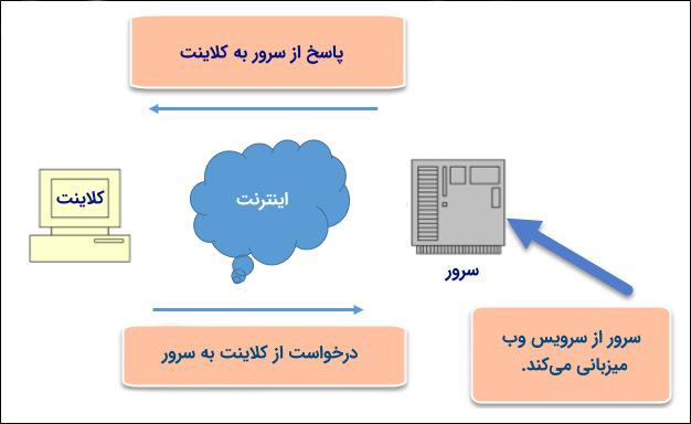 عملکرد وب سرویس به بیان ساده در درس مهندسی اینترنت
