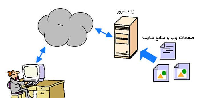 وب چطور کار می کند   درس مهندسی اینترنت