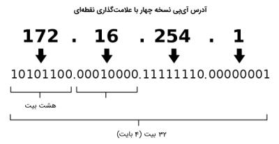 آدرس آی پی ورژن ۴ با علامت گذاری نقطه ای ، درس مهندسی اینترنت