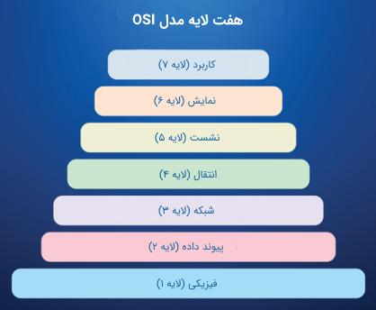 لایه های مدل OSI برای پیش نیاز درس مهندسی اینترنت
