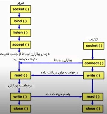 تعامل سرور و کلاینت در قالب TCP   درس مهندسی اینترنت