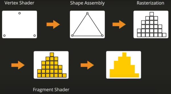 نمایش بصری آنچه در WebGL رخ میدهد | اموزش وب جی ال در مطلب WebGL چیست