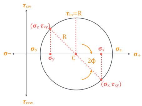 دایره مور