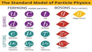 مدل استاندارد ذرات — به زبان ساده