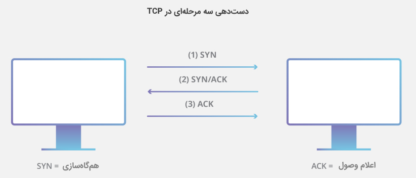 دست دهی در پروتکل TCP برای پیش نیاز درس مهندسی اینترنت