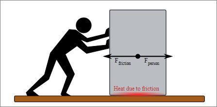 انرژی گرمایی ناشی از اصطکاک