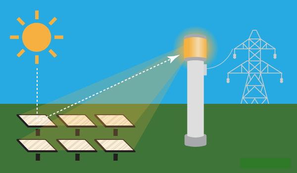 کاربردهای انرژی گرمایی خورشیدی