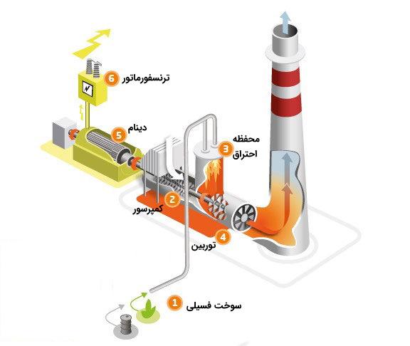 سوخت فسیلی و انرژی گرمایی