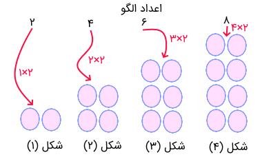 الگوی اعداد زوج