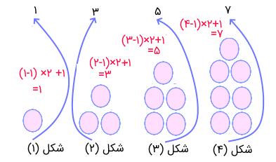 الگوی اعداد فرد