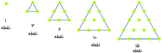 الگوی مثلثی