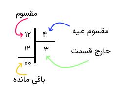 بخش های تقسیم