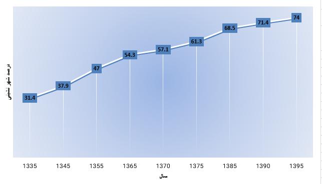 نمودار درصد شهر نشینی