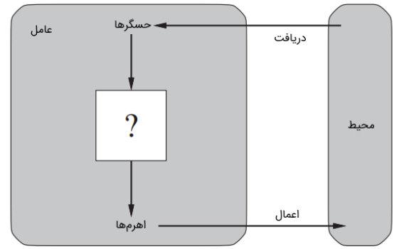 مفهوم عامل در تصویر نشان داده شده است | درس هوش مصنوعی