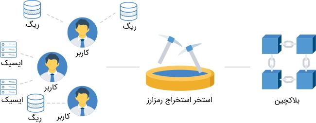 استخر استخراج بیت کوین در مطلب استخراج بیت کوین چیست ؟ — راهنمای گام به گام ماینینگ