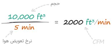 فرمول محاسبه ظرفیت کولر آبی
