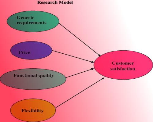 Customer satisfaction model