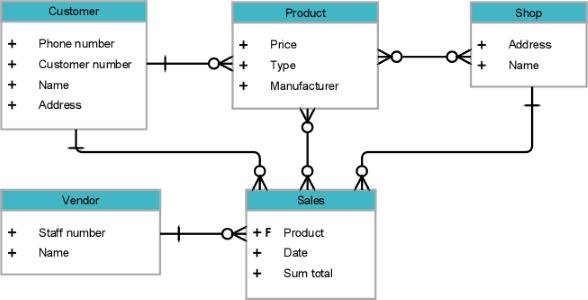 مدل موجودیت رابطه در طراحی پایگاه داده