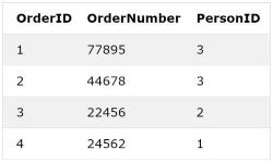 جدول پایگاه داده سفارشات