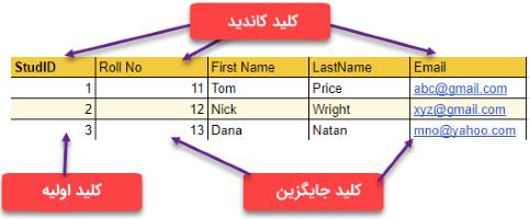 جدول اطلاعات دانشآموزان در پایگاه داده با چند کلید کاندید در مطلب انواع کلید در پایگاه داده