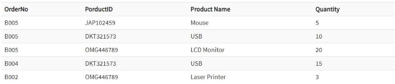 جدول اطلاعات محصول در پایگاه داده با کلید مرکب در مطلب انواع کلید در پایگاه داده