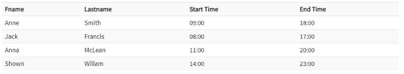 جدول زمانبندی شیفت کارکنان در پایگاه داده با کلید جایگزین در مطلب انواع کلید در پایگاه داده