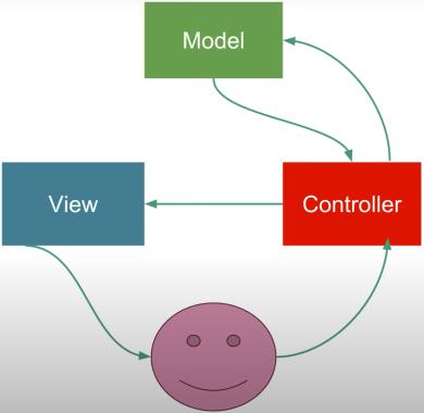 MVC چگونه کار میکند ؟   آموزش کامل MVC در PHP