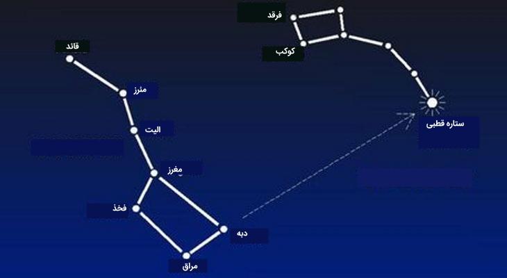 یافتن ستاره قطبی در آسمان