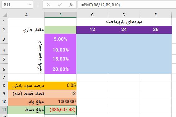 جدول داده و تحلیل اقساط وام در اکسل