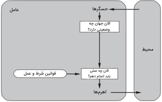 دیاگرام شماتیک یک عامل واکنشی ساده | فصل دوم درس هوش مصنوعی
