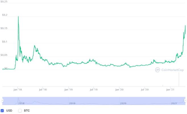 نمودار قیمت ترون در مطلب ارز دیجیتال ترون چیست ؟
