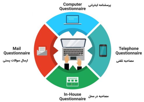 Types of Questionnaires Based on Distribution