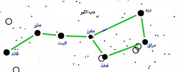 ستارگان اصلی دب اکبر