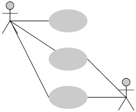 یک نمودار یوزکیس بسیار ساده در مطلب یوزکیس دیاگرام چیست ؟