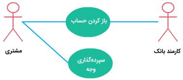 رابطه پیوندی در یوزکیس دیاگرام بانک در مطلب یوزکیس دیاگرام چیست ؟