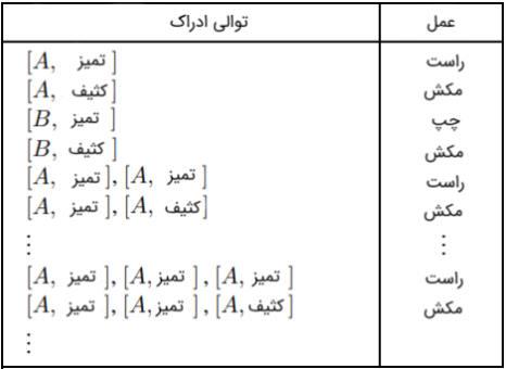 جدول بندی تابع عامل دنیای ساده جاروبرقی در درس هوش مصنوعی