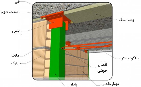 اتصال وادار به سقف به صورت کشویی با استفاده از نبشی نگهدارنده