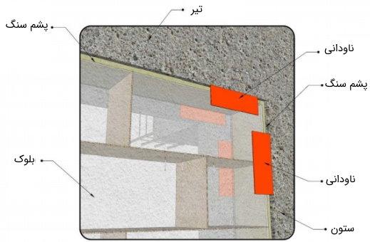 جزییات اجرایی در محل تلاقی دیوار با سقف (اتصال با استفاده از نبشی)