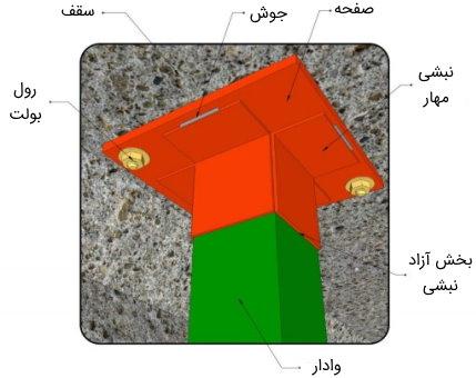 اتصال وادار انتهایی به سقف در دیوارهای خارج از قاب به صورت تلسکوپی