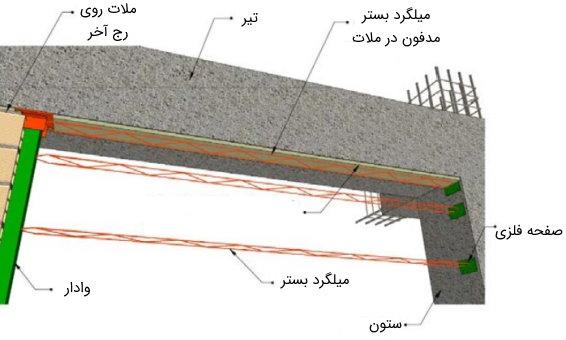 عدم اتصال سقف و اجرای المان مسلحکننده در رج آخر دیوار