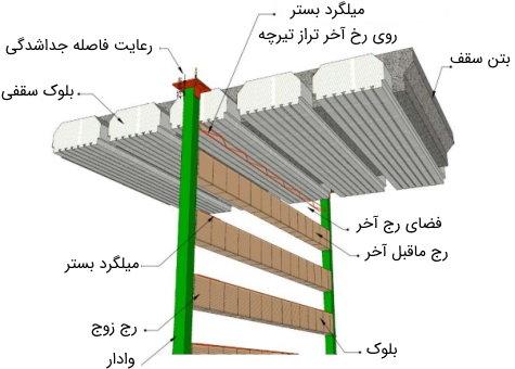 مهار دیوار به صورت یک طرفه با استفاده از قطعه مسلح کننده در بالاترین ردیف بلوک مصالح بنایی
