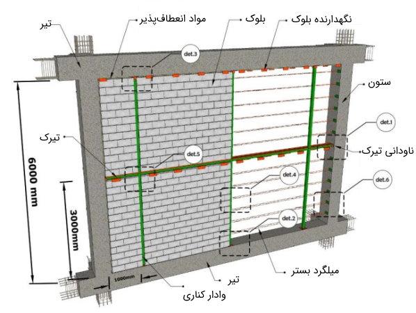یک دیوار ۶ متری با ارتفاع بیش از ۳.۵ متر