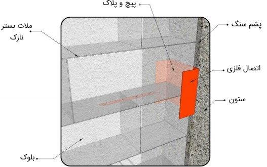 مهار دیوار خارجی ساخته شده از ببلوک به ستون با استفاده از نبشی یا ناودانی