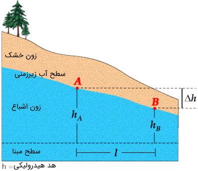 اختلاف سطح آب زیر زمینی در شیب خاکی