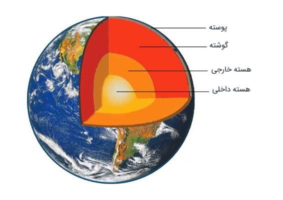 لایههای سیاره زمین